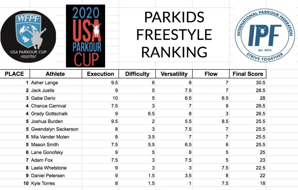 Parkour Championship Freestyle 9-11