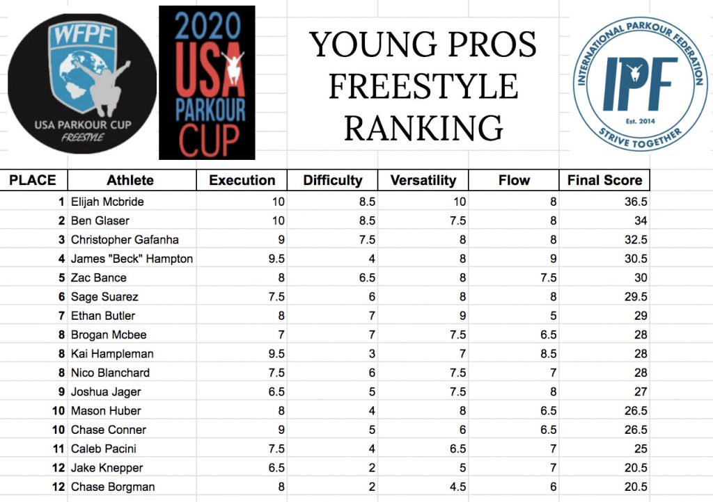 Parkour Championship Freestyle Young Pros