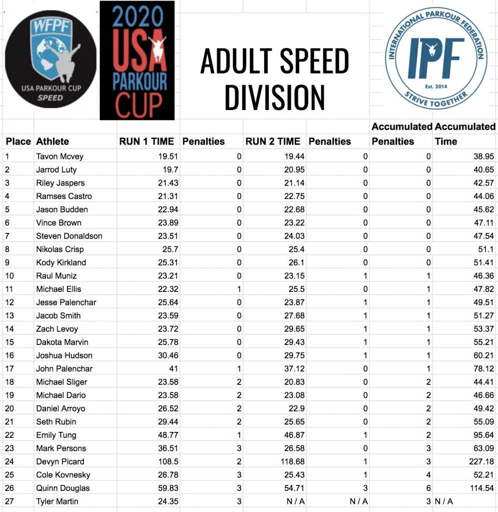 Parkour Championship Adult Speed